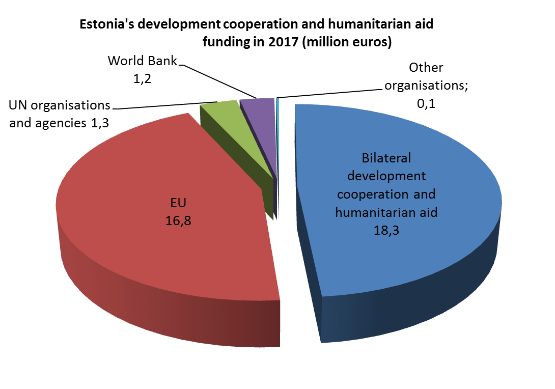Overview of Estonian development cooperation | Ministry of Foreign ...